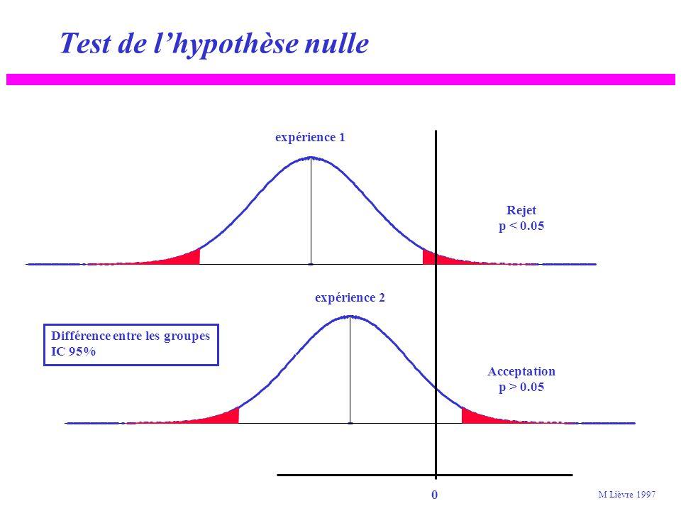 Intervalle de confiance et «p» 0 0,05 0,2 0,5 0,9 0,95 1 -5 -4-3-2012345 Loi normale, espérance mathématique = 0 écart-type = 1 IC 90% IC 95% Probabilité M Lièvre 2005