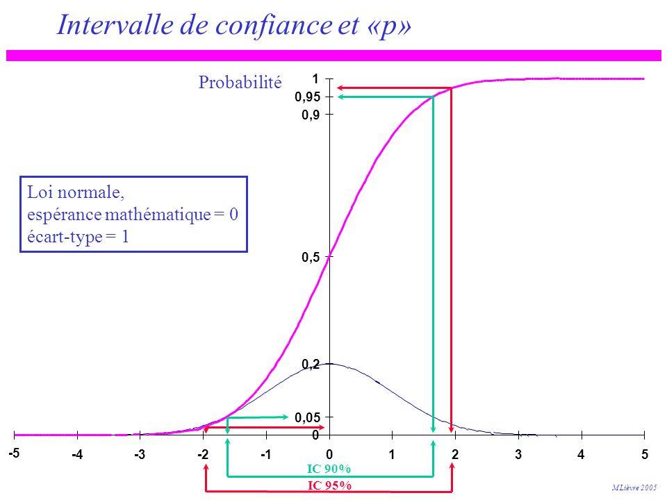 Intervalle de confiance et «p» 0 0,05 0,2 0,5 0,9 0,95 1 -5 -4-3-2012345 Loi normale, espérance mathématique = 0 écart-type = 1 IC 90% IC 95% Probabil