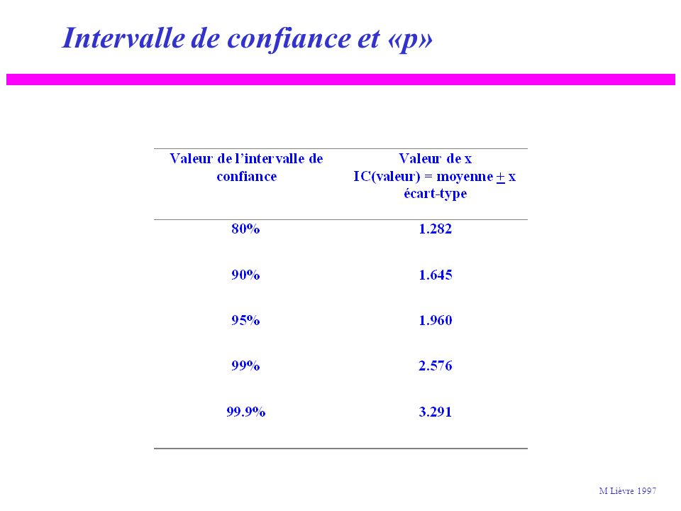 Intervalle de confiance et «p» M Lièvre 1997