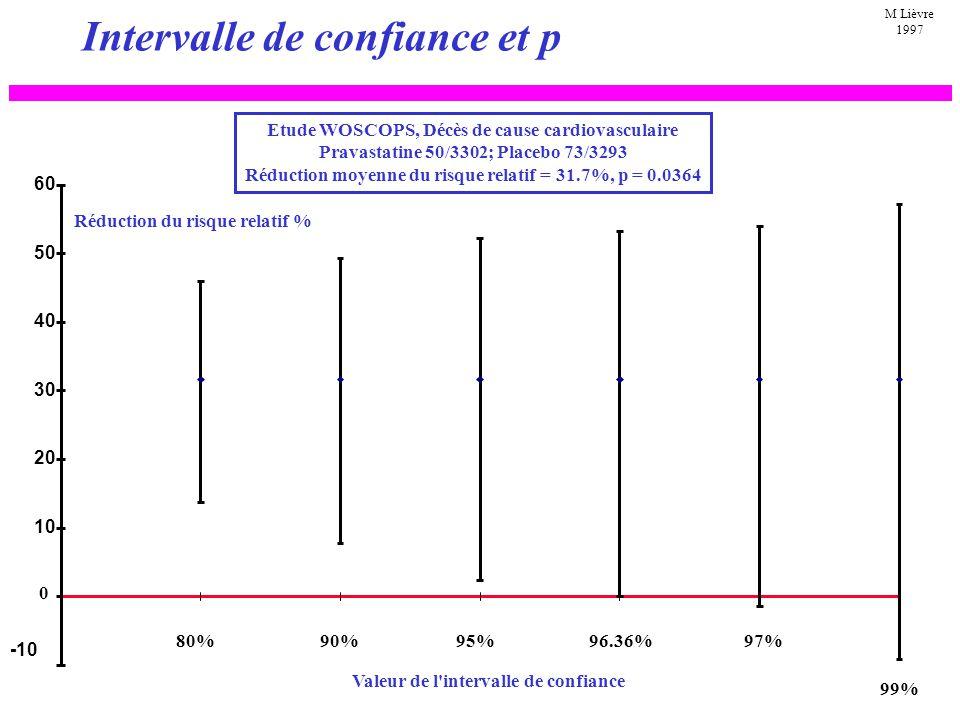 Intervalle de confiance et p -20 -10 10 20 30 40 50 60 p = 0.036p = 0.0003 p = 0.341p = 0.081 IC 95% IC 99% IC 95% IC 90% Réduction du risque relatif % 0 M Lièvre 1997