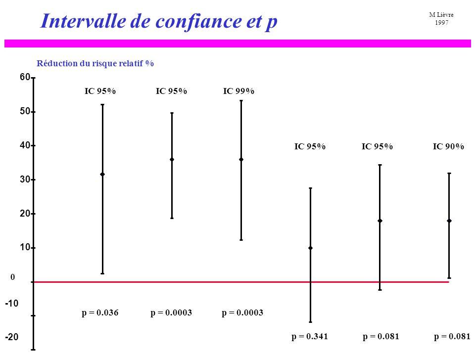 « p » et intervalle de confiance: conclusions Toujours considérer l intervalle de confiance Résultat « significatif »: il reste une possibilité d erreur Résultat « non significatif »: –Résultat non concluant –Résultat compatible avec une supériorité et une infériorité –L absence de preuve n est pas la preuve d absence Plus « p » est petit, plus la précision de l estimation est bonne pour une quantité d effet donnée Un effet est une quantité non une qualité