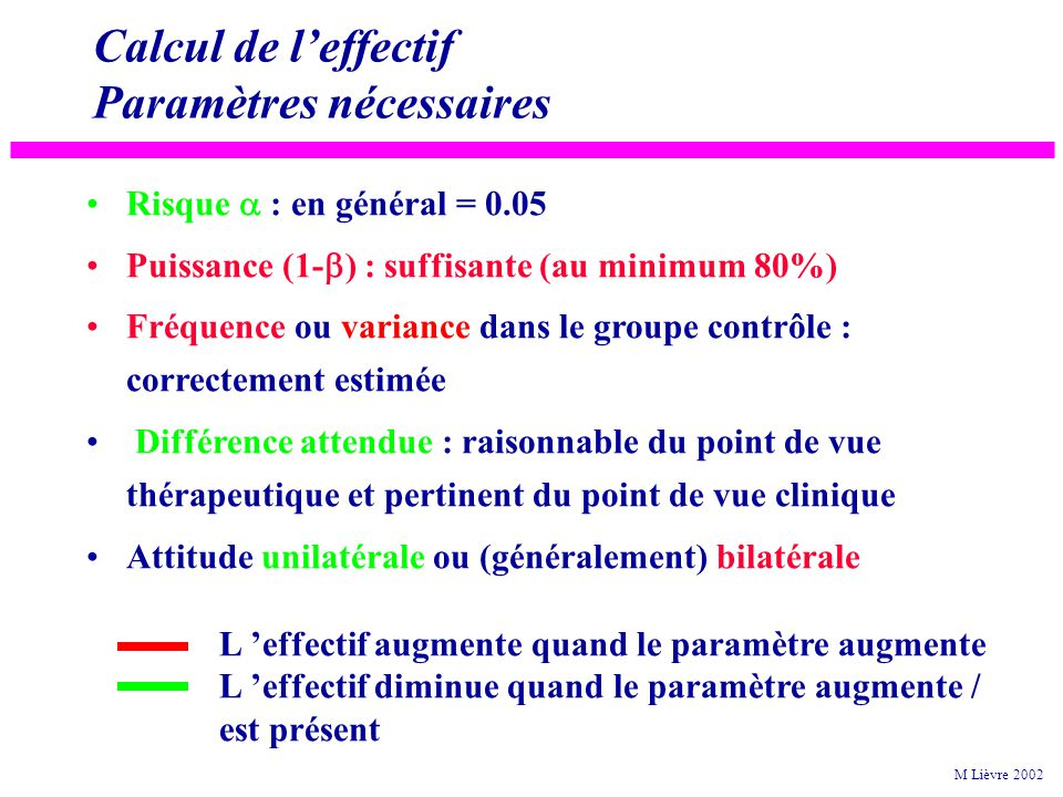 Calcul de leffectif Paramètres nécessaires Risque : en général = 0.05 Puissance (1- ) : suffisante (au minimum 80%) Fréquence ou variance dans le groupe contrôle : correctement estimée Différence attendue : raisonnable du point de vue thérapeutique et pertinent du point de vue clinique Attitude unilatérale ou (généralement) bilatérale M Lièvre 2002 L effectif augmente quand le paramètre augmente L effectif diminue quand le paramètre augmente / est présent