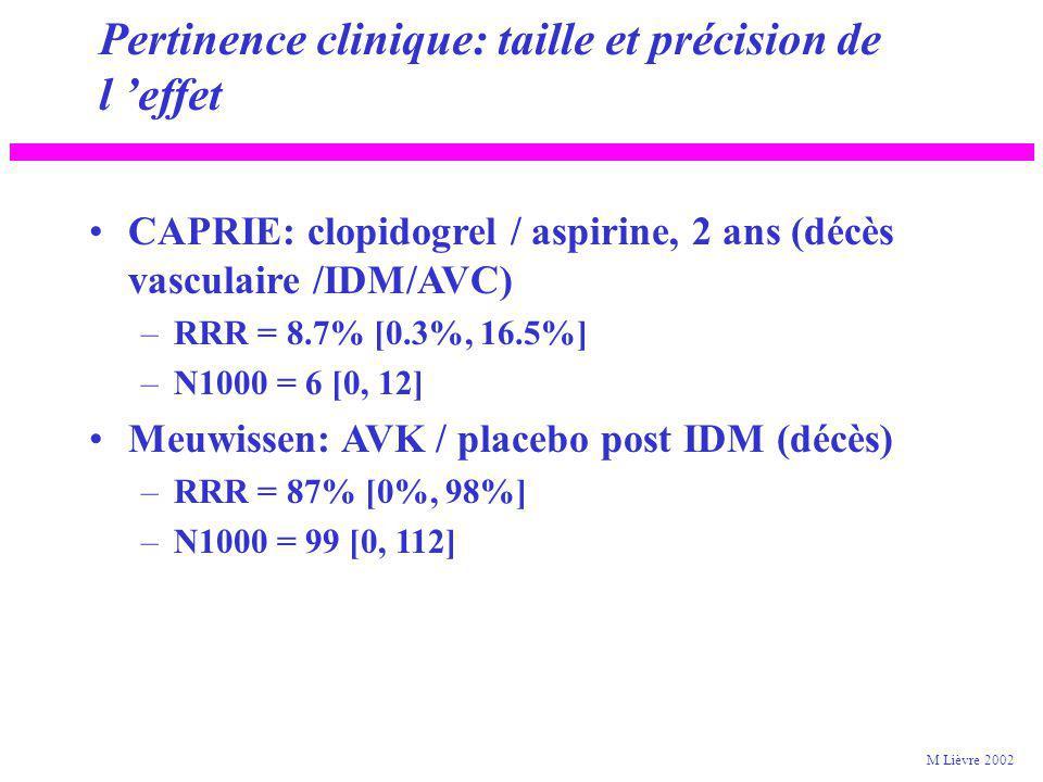 CAPRIE: clopidogrel / aspirine, 2 ans (décès vasculaire /IDM/AVC) –RRR = 8.7% [0.3%, 16.5%] –N1000 = 6 [0, 12] Meuwissen: AVK / placebo post IDM (décès) –RRR = 87% [0%, 98%] –N1000 = 99 [0, 112] Pertinence clinique: taille et précision de l effet M Lièvre 2002