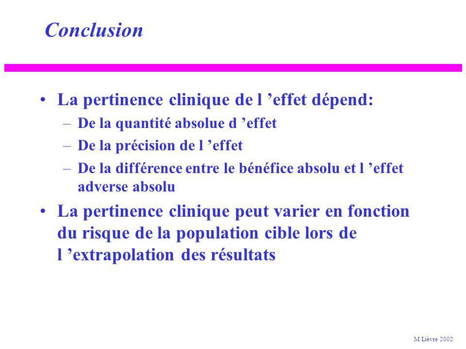 La pertinence clinique de l effet dépend: –De la quantité absolue d effet –De la précision de l effet –De la différence entre le bénéfice absolu et l effet adverse absolu La pertinence clinique peut varier en fonction du risque de la population cible lors de l extrapolation des résultats Conclusion M Lièvre 2002