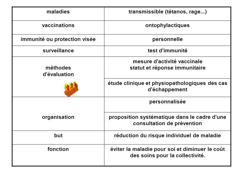 maladiestransmissible (tétanos, rage...) vaccinationsontophylactiques immunité ou protection viséepersonnelle surveillancetest d'immunité méthodes d'é