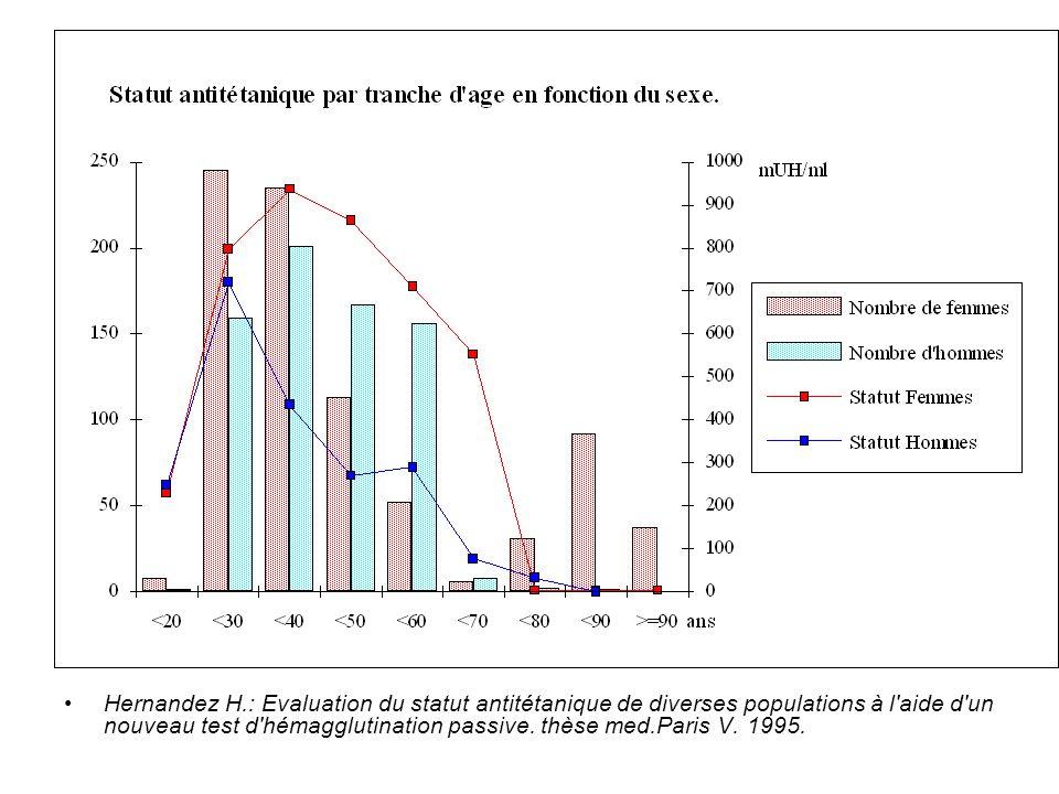 Hernandez H.: Evaluation du statut antitétanique de diverses populations à l'aide d'un nouveau test d'hémagglutination passive. thèse med.Paris V. 199