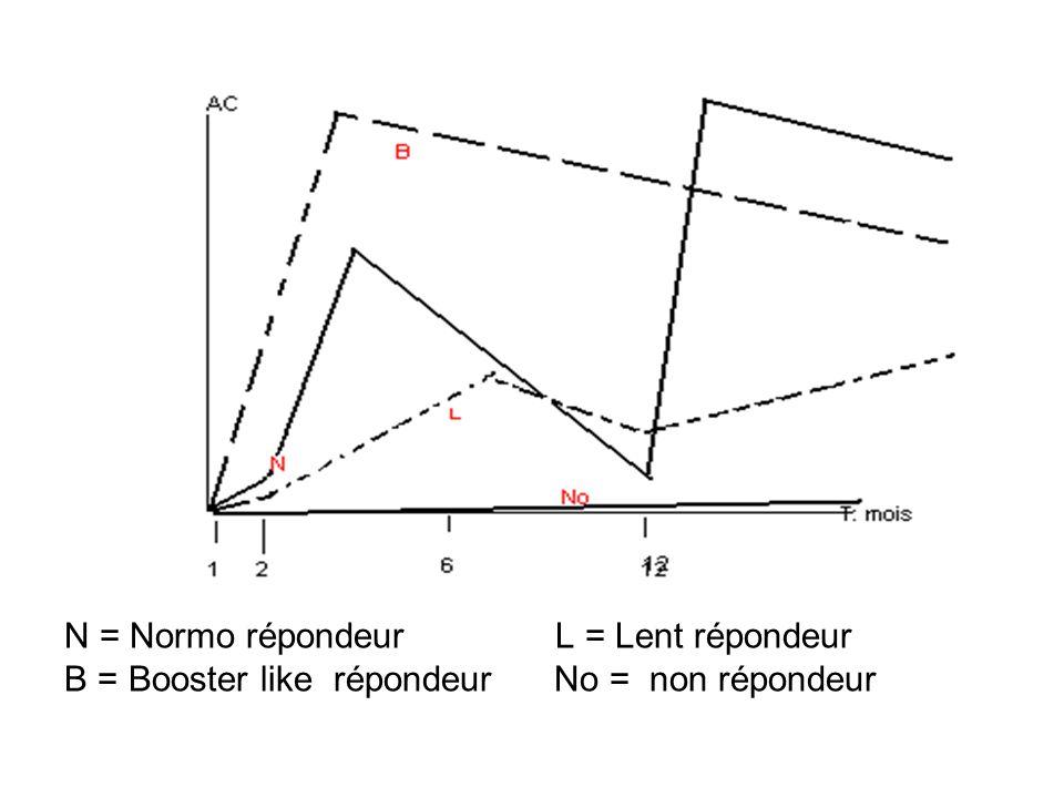 N = Normo répondeur L = Lent répondeur B = Booster like répondeur No = non répondeur