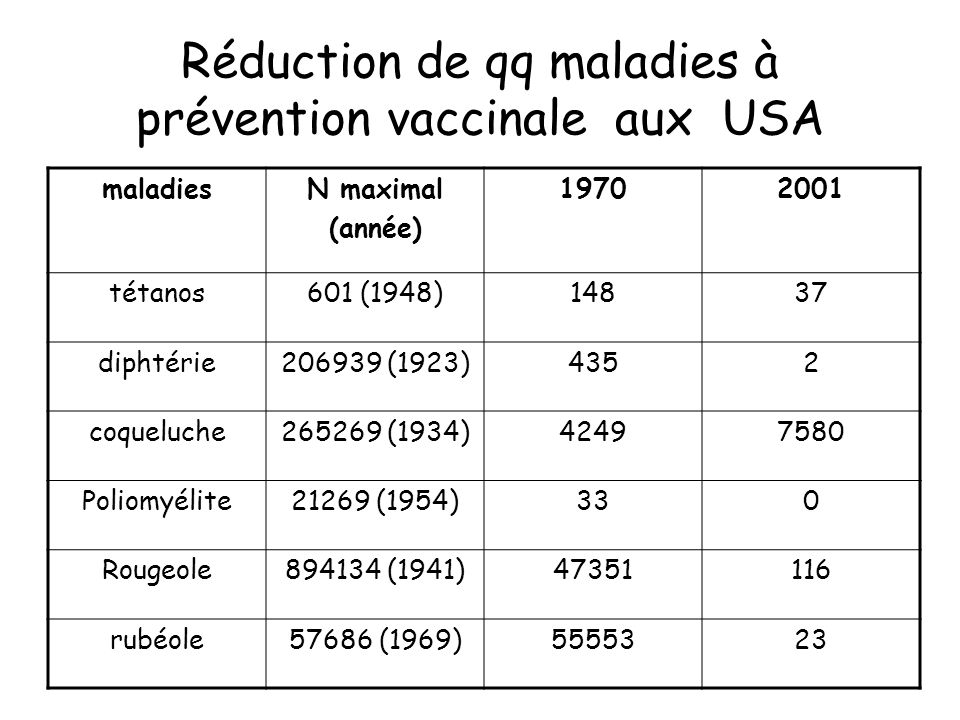 Réduction de qq maladies à prévention vaccinale aux USA maladiesN maximal (année) 19702001 tétanos601 (1948)14837 diphtérie206939 (1923)4352 coqueluch
