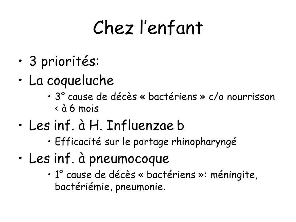 Chez lenfant 3 priorités: La coqueluche 3° cause de décès « bactériens » c/o nourrisson < à 6 mois Les inf. à H. Influenzae b Efficacité sur le portag