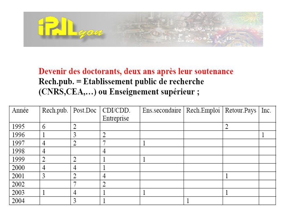 IPNL-Direction / AdministrationTourniquet à 4 ans (4 & 5 novembre 2002)