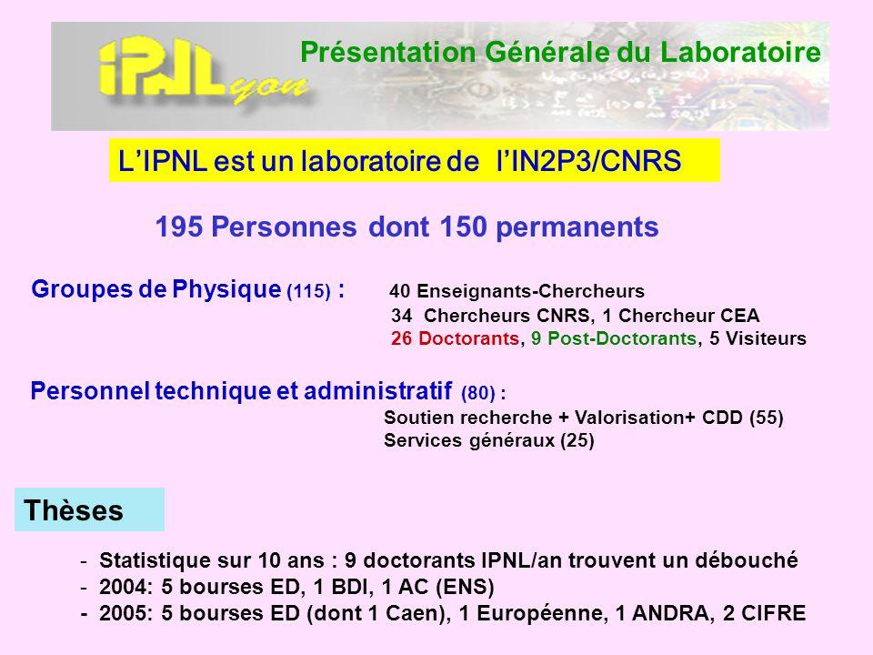 Présentation Générale du Laboratoire Groupes de Physique (115) : 40 Enseignants-Chercheurs 34 Chercheurs CNRS, 1 Chercheur CEA 26 Doctorants, 9 Post-D