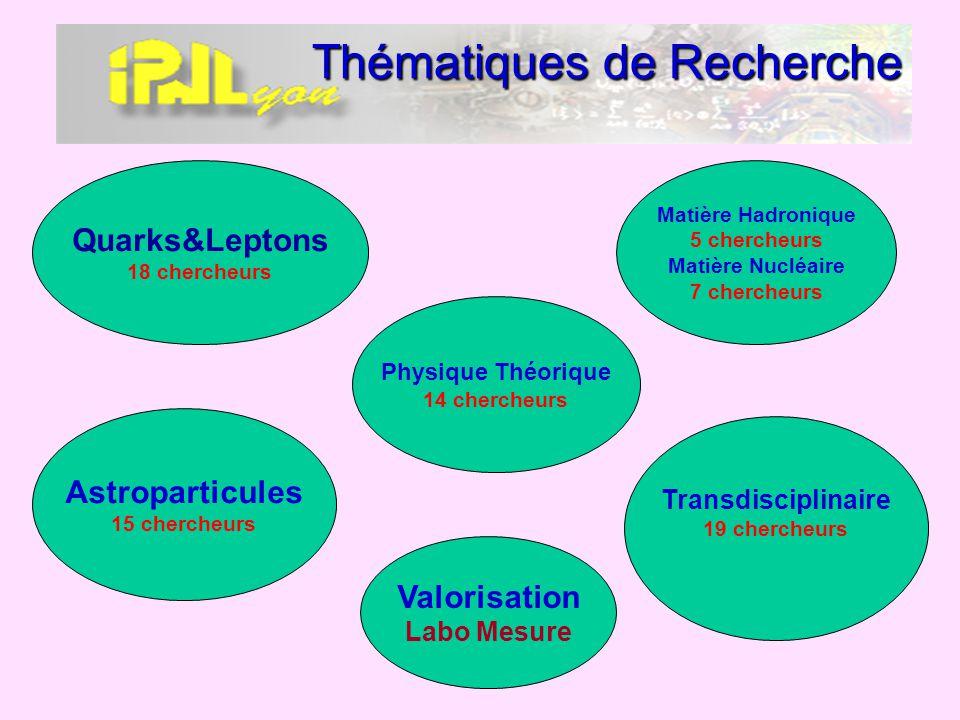 Thématiques de Recherche Matière Hadronique 5 chercheurs Matière Nucléaire 7 chercheurs Astroparticules 15 chercheurs Transdisciplinaire 19 chercheurs