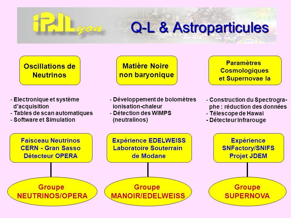 Q-L & Astroparticules Matière Noire non baryonique Expérience SNFactory/SNIFS Projet JDEM Oscillations de Neutrinos - Développement de bolomètres ioni
