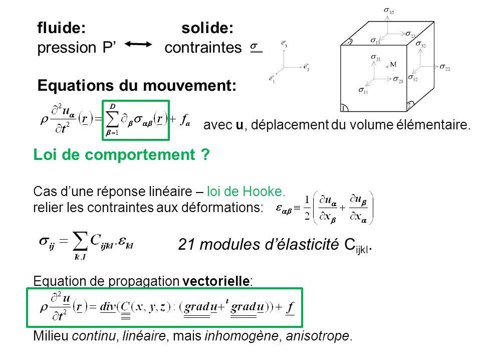 fluide:solide: pression P contraintes Equations du mouvement: avec u, déplacement du volume élémentaire. Loi de comportement ? Cas dune réponse linéai