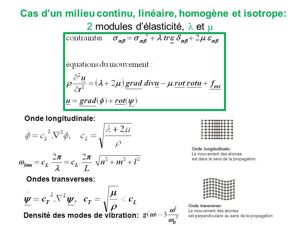 Cas dun milieu continu, linéaire, homogène et isotrope: Onde longitudinale: Le mouvement des atomes est dans le sens de la propagation Onde transverse