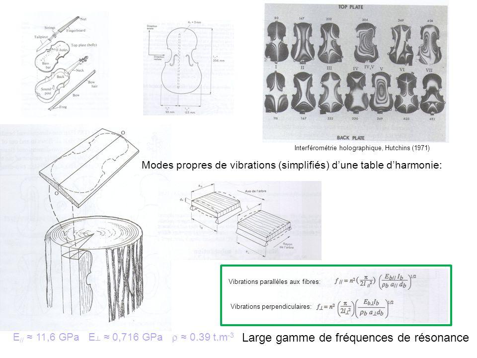 Interférométrie holographique, Hutchins (1971) E // 11,6 GPa E 0,716 GPa 0.39 t.m -3 Modes propres de vibrations (simplifiés) dune table dharmonie: Vibrations parallèles aux fibres: Vibrations perpendiculaires: Large gamme de fréquences de résonance