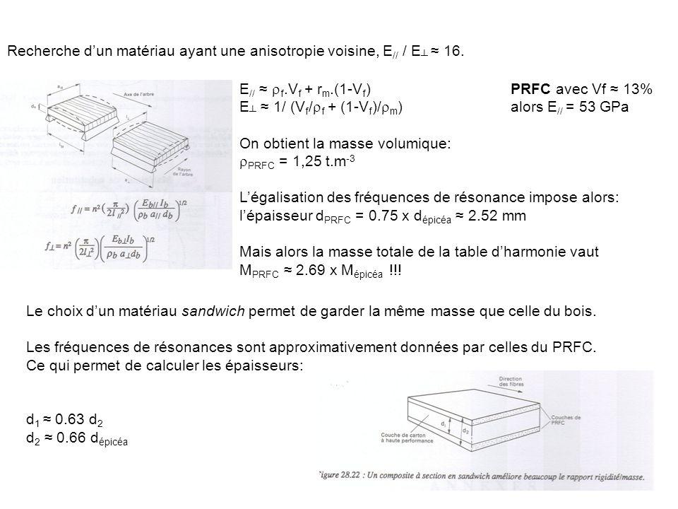 Recherche dun matériau ayant une anisotropie voisine, E // / E 16. E // f.V f + r m.(1-V f )PRFC avec Vf 13% E 1/ (V f / f + (1-V f )/ m )alors E // =