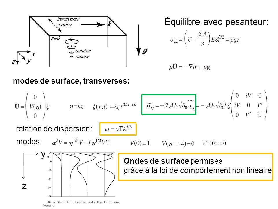 Équilibre avec pesanteur: modes de surface, transverses: relation de dispersion: modes: Ondes de surface permises grâce à la loi de comportement non l