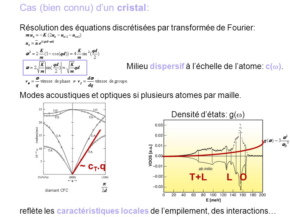 ~ c T.q diamant CFC T+L LO Cas (bien connu) dun cristal: Résolution des équations discrétisées par transformée de Fourier: Milieu dispersif à léchelle de latome: c( ).