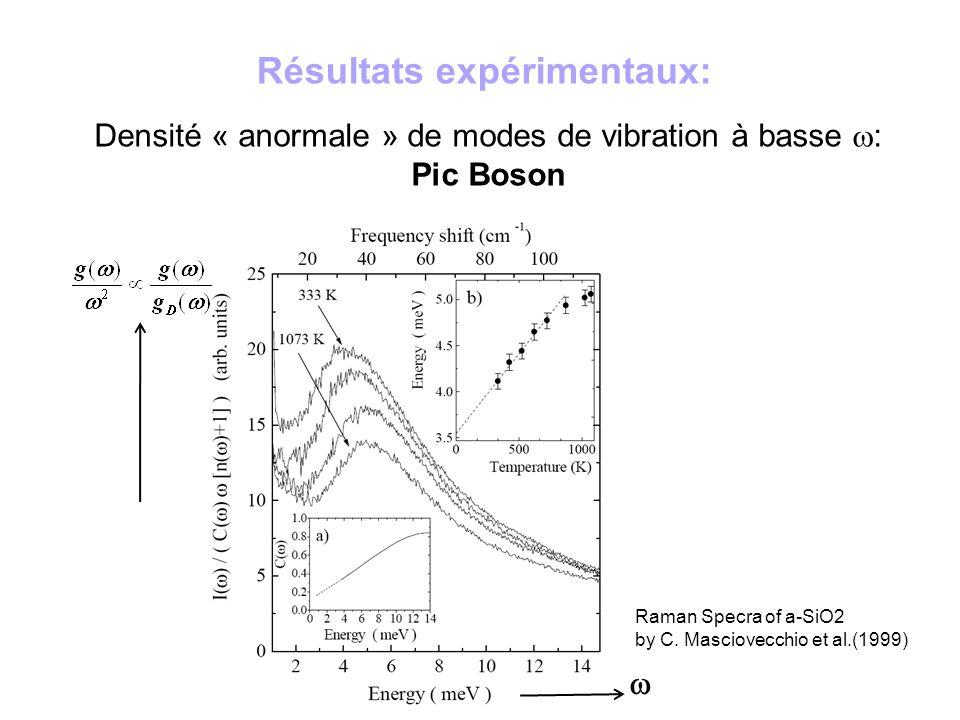 Résultats expérimentaux: Densité « anormale » de modes de vibration à basse : Pic Boson Raman Specra of a-SiO2 by C. Masciovecchio et al.(1999)