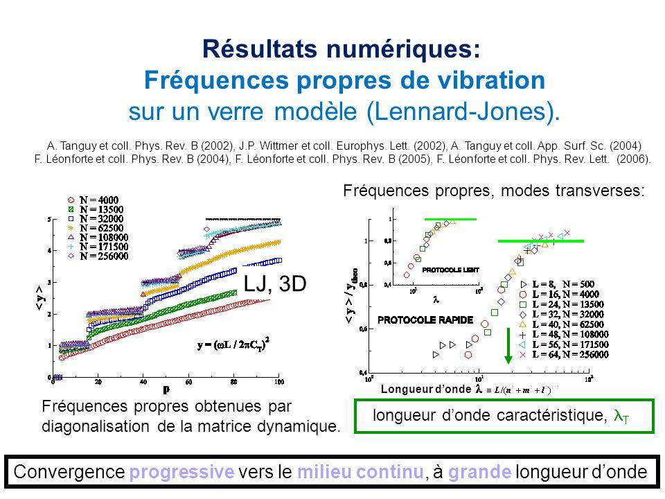 Résultats numériques: Fréquences propres de vibration sur un verre modèle (Lennard-Jones). A. Tanguy et coll. Phys. Rev. B (2002), J.P. Wittmer et col