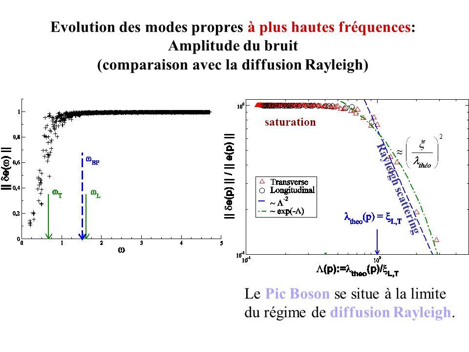 Evolution des modes propres à plus hautes fréquences: Amplitude du bruit (comparaison avec la diffusion Rayleigh) Le Pic Boson se situe à la limite du