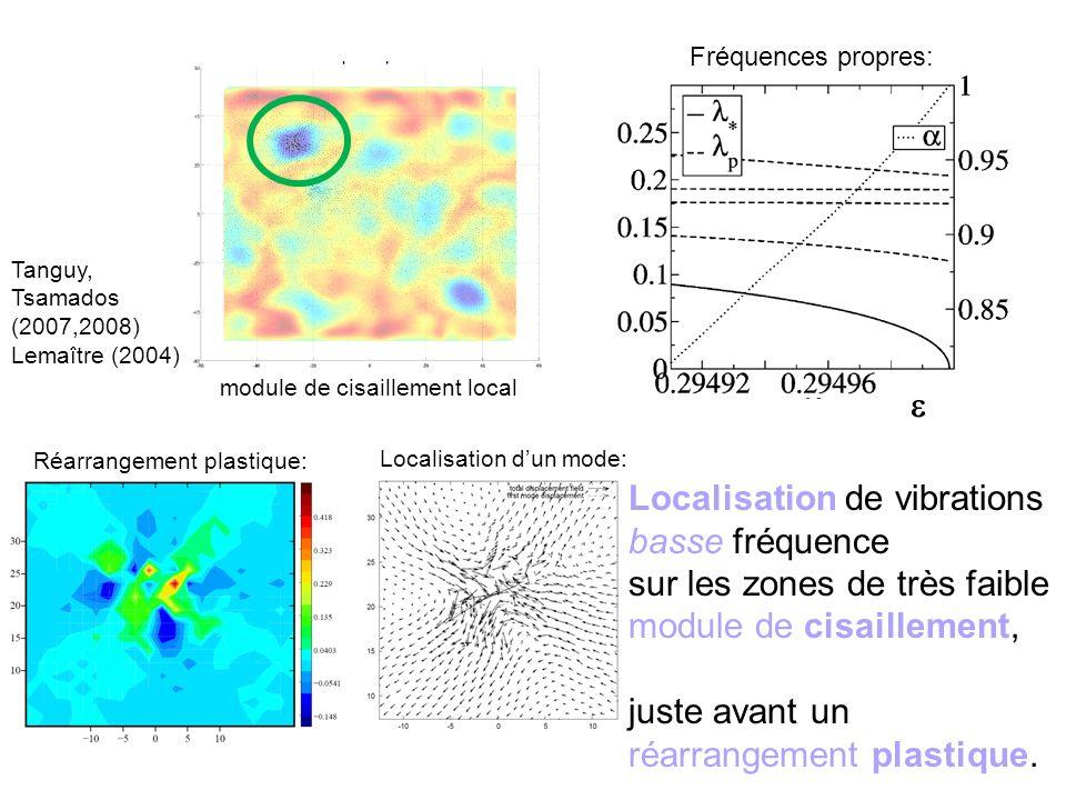 Fréquences propres: Localisation dun mode: Réarrangement plastique: Localisation de vibrations basse fréquence sur les zones de très faible module de cisaillement, juste avant un réarrangement plastique.