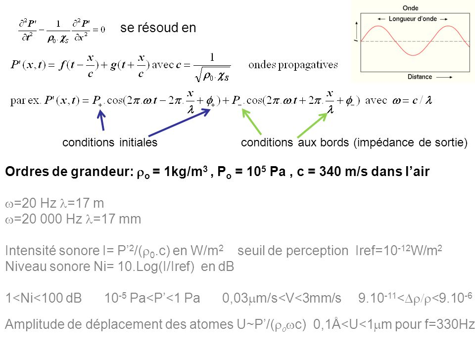se résoud en conditions initiales conditions aux bords (impédance de sortie) Ordres de grandeur: o = 1kg/m 3, P o = 10 5 Pa, c = 340 m/s dans lair =20 Hz =17 m =20 000 Hz =17 mm Intensité sonore I= P 2 /( 0.c) en W/m 2 seuil de perception Iref=10 -12 W/m 2 Niveau sonore Ni= 10.Log(I/Iref) en dB 1<Ni<100 dB 10 -5 Pa<P<1 Pa 0,03 m/s<V<3mm/s 9.10 -11 < <9.10 -6 Amplitude de déplacement des atomes U~P/( c) 0,1Å<U<1 m pour f=330Hz