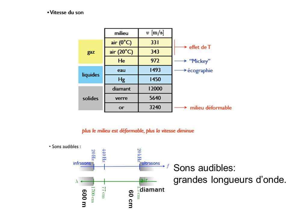 air 60 cm 600 m diamant Sons audibles: grandes longueurs donde.