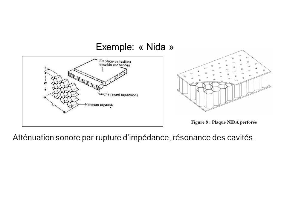Exemple: « Nida » Atténuation sonore par rupture dimpédance, résonance des cavités.