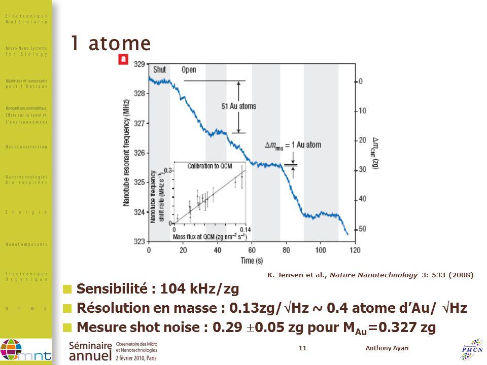 11Anthony Ayari 1 atome Sensibilité : 104 kHz/zg Résolution en masse : 0.13zg/ Hz ~ 0.4 atome dAu/ Hz Mesure shot noise : 0.29 0.05 zg pour M Au =0.32