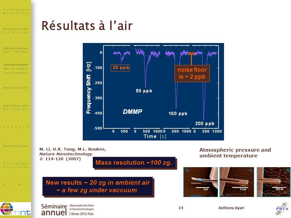 14Anthony Ayari M. Li, H.X. Tang, M.L. Roukes, Nature Nanotechnology 2: 114-120 (2007) Mass resolution ~100 zg. M. Li, H.X. Tang, M.L. Roukes, Nature