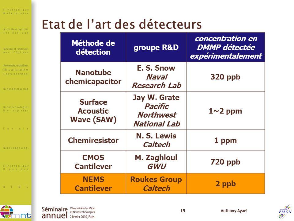 15Anthony Ayari Méthode de détection groupe R&D concentration en DMMP détectée expérimentalement Nanotube chemicapacitor E. S. Snow Naval Research Lab