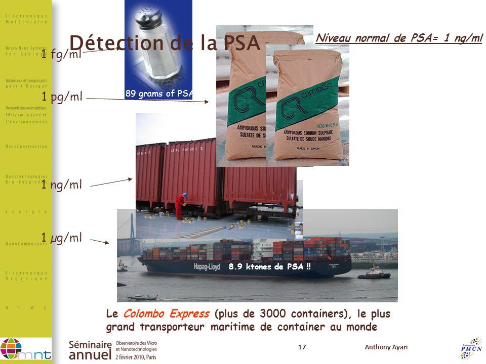 17Anthony Ayari 1 fg/ml 1 pg/ml 1 ng/ml 1 µg/ml Le Colombo Express (plus de 3000 containers), le plus grand transporteur maritime de container au mond