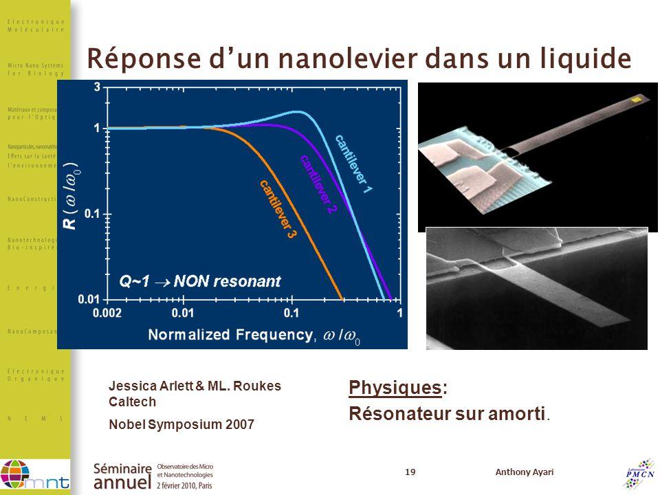 19Anthony Ayari Q~1 NON resonant Physiques: Résonateur sur amorti. Jessica Arlett & ML. Roukes Caltech Nobel Symposium 2007 Réponse dun nanolevier dan