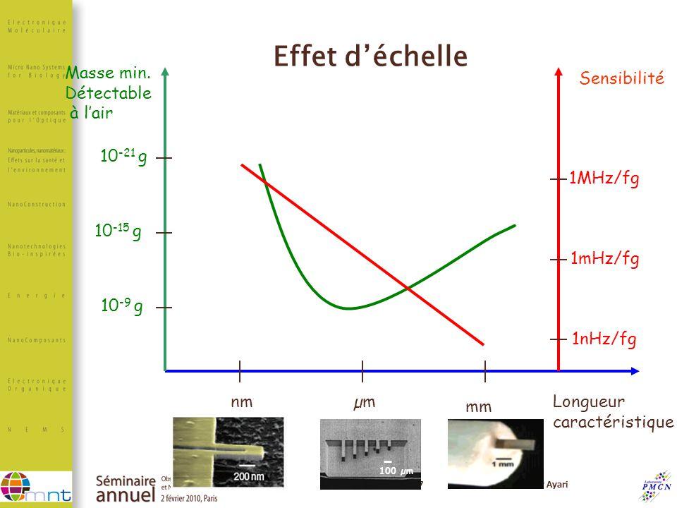 7Anthony Ayari nmµm mm Longueur caractéristique 100 µm Masse min. Détectable à lair 10 -21 g 10 -15 g 10 -9 g Sensibilité 1MHz/fg 1mHz/fg 1nHz/fg Effe