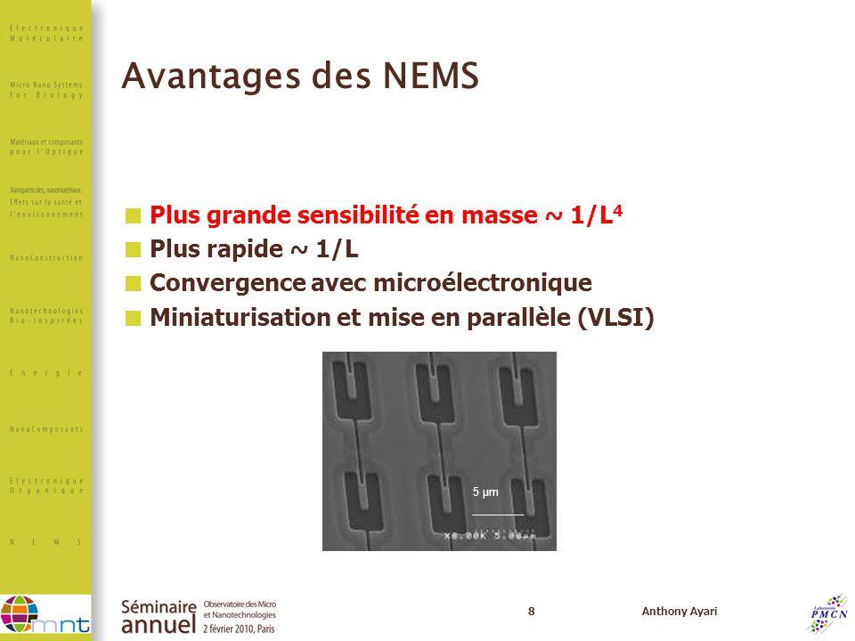 8Anthony Ayari Avantages des NEMS Plus grande sensibilité en masse ~ 1/L 4 Plus rapide ~ 1/L Convergence avec microélectronique Miniaturisation et mis