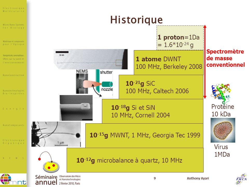 9Anthony Ayari Historique 10 -12 g microbalance à quartz, 10 MHz 10 -15 g MWNT, 1 MHz, Georgia Tec 1999 10 -18 g Si et SiN 10 MHz, Cornell 2004 10 -21
