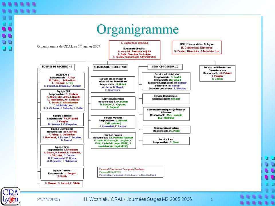 21/11/2005 H. Wozniak / CRAL / Journées Stages M2 2005-2006 5 Organigramme