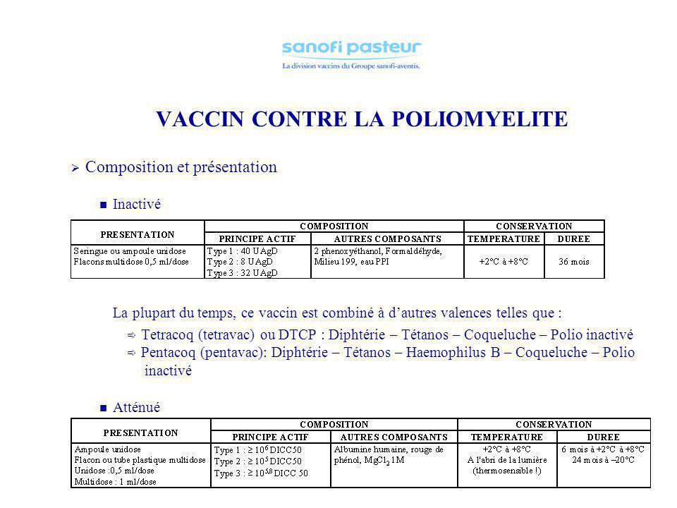 VACCIN CONTRE LA POLIOMYELITE LES VACCINS Historique Virus découvert en 1949 Salk (formol + ß-propiolactone) Vaccin inactivé mis au point en 1954 : Ap