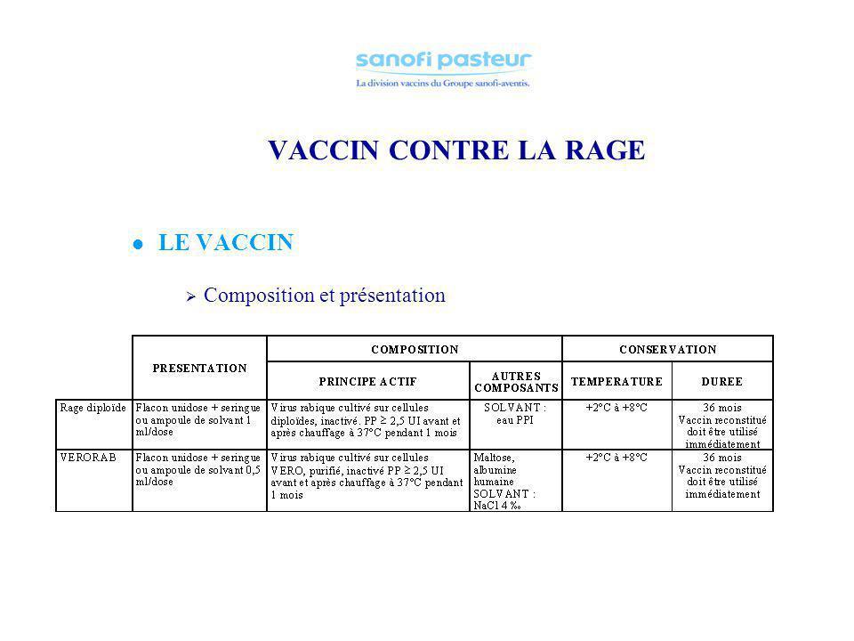 VACCIN CONTRE LA RAGE LE VACCIN Mode de fabrication 2 types de vaccins inactivés fabriqués actuellement à Sanofi-Pasteur : Sur cellules diploïdes huma