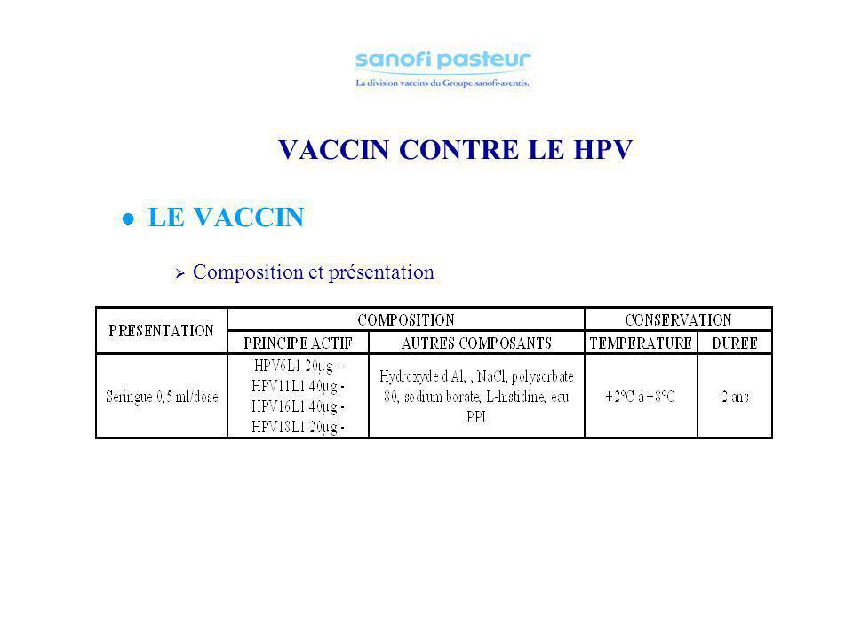 VACCIN CONTRE LE HPV LE VACCIN Vaccin très récemment introduit sur le marché (2005) : Gardasil (Merck) Vaccin quadrivalent (HPV 6, 11, 16, 18) Vaccin