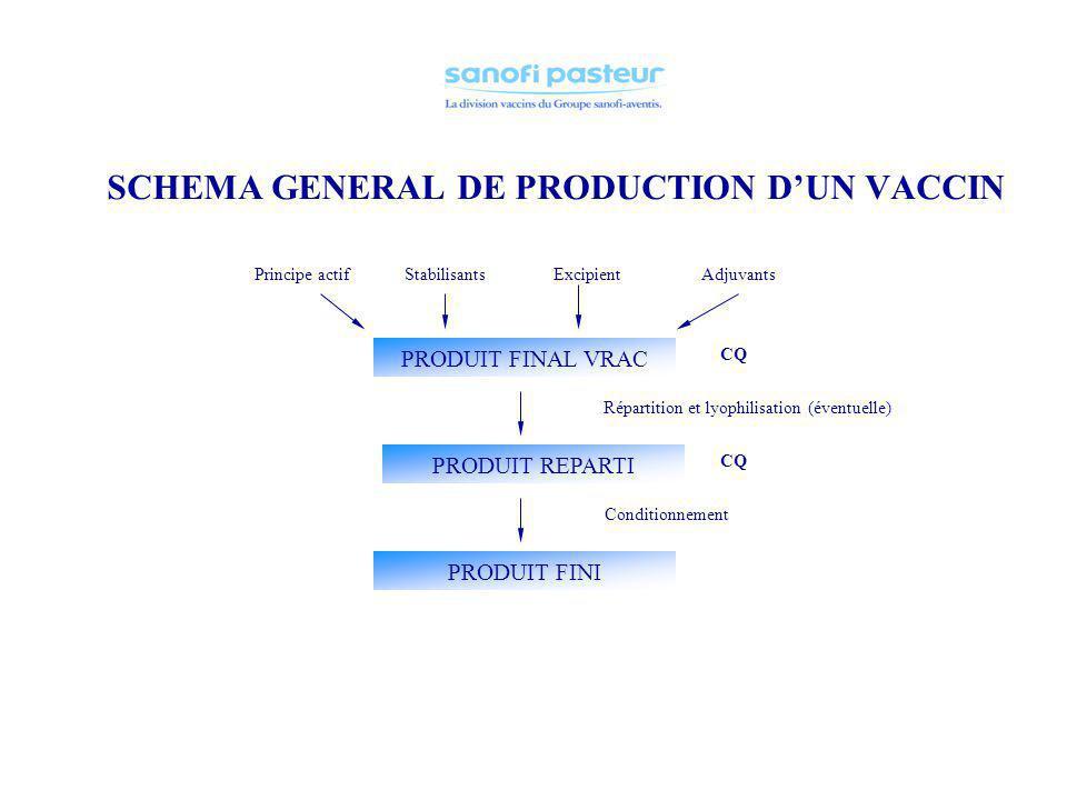 SCHEMA GENERAL DE PRODUCTION DUN VACCIN = PRINCIPE ACTIF CQ Lot de semence de travail Lot de semence primaire Souche virale CULTURE CELLULAIRE PROPAGA