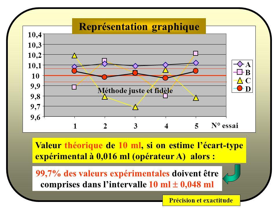 Précision et exactitude Intervalle de confiance 0,9973 Probabilité = 99,73% pour que x soit compris dans lintervalle 3 Pour encadrer un résultat on parlera dintervalle de confiance : il y a plus de 99% de chances dobtenir un résultat dont la valeur est égale à la valeur centrale 3.