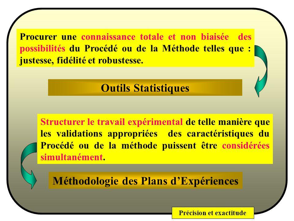 Précision et exactitude Méthodologie Pour la Maîtrise dun Procédé ou dune Méthode (danalyse par exemple) il faut : Procurer une connaissance totale et