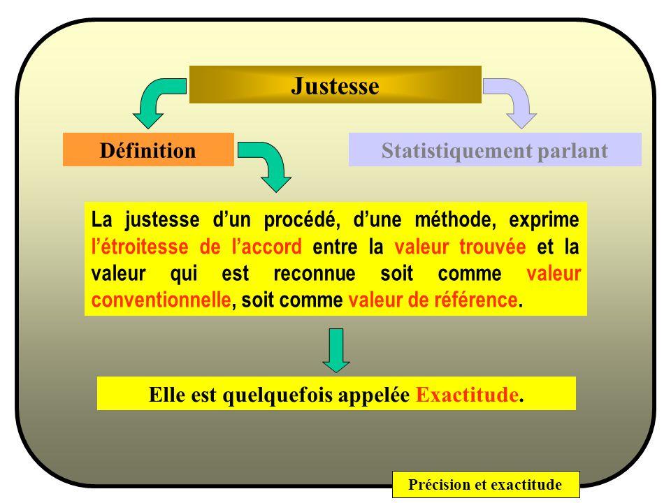 Précision et exactitude Outils indispensables pour le développement des Méthodes analytiques : - au niveau du procédé de préparation de léchantillon a