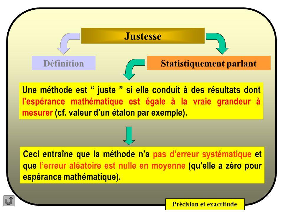 Précision et exactitude Justesse Définition Elle est quelquefois appelée Exactitude. Statistiquement parlant La justesse dun procédé, dune méthode, ex