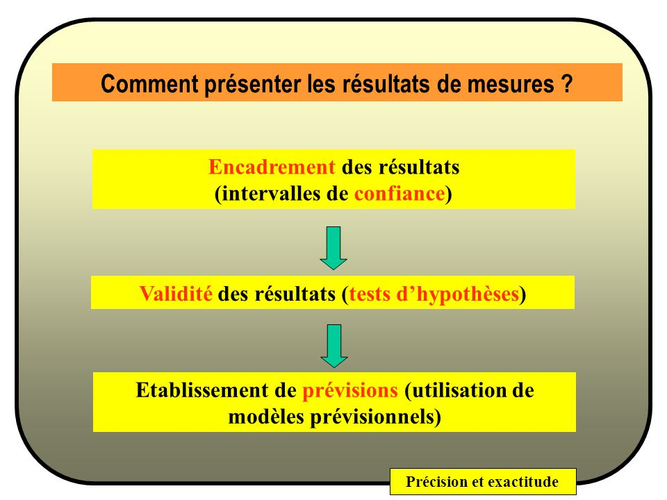 Précision et exactitude Fidélité (ou Précision) Statistiquement parlant La fidélité (la dispersion) dune méthode sexprimera par la variance (ou lécart-type) dune série de mesures dun même échantillon, quelquefois par le coefficient de variation.