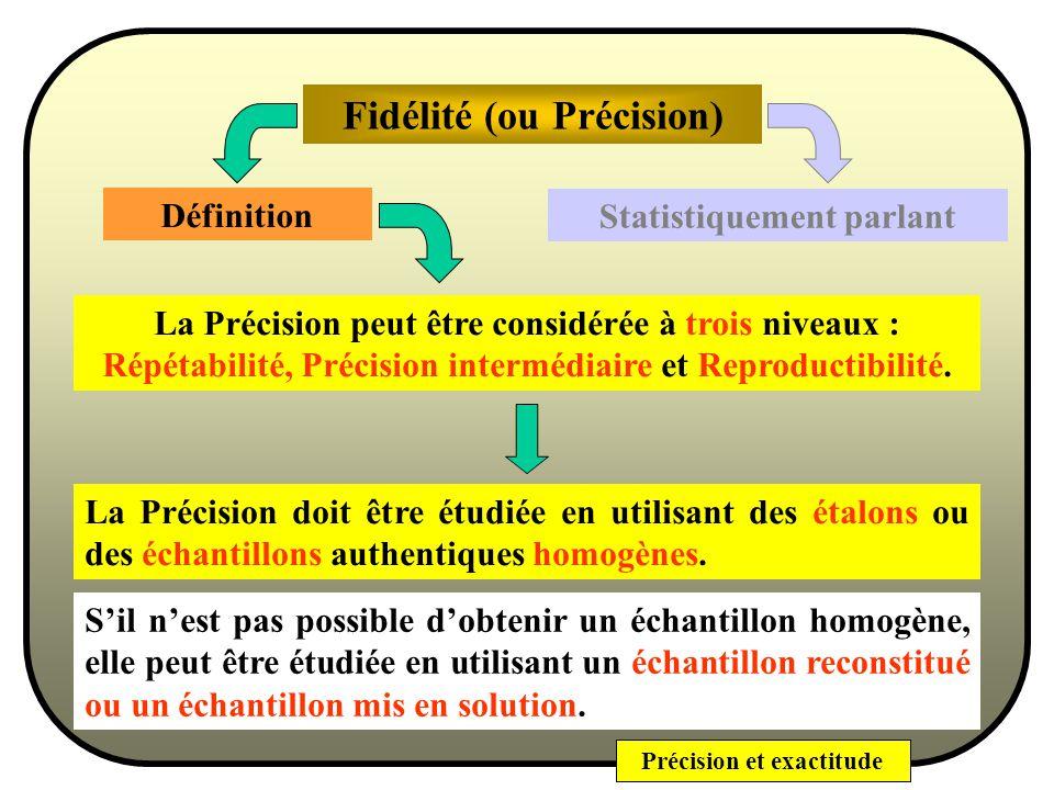 Précision et exactitude Fidélité (ou Précision) Statistiquement parlant Pour une METHODE : à partir de prélèvements multiples dun échantillon homogène avec les conditions danalyse prescrites.