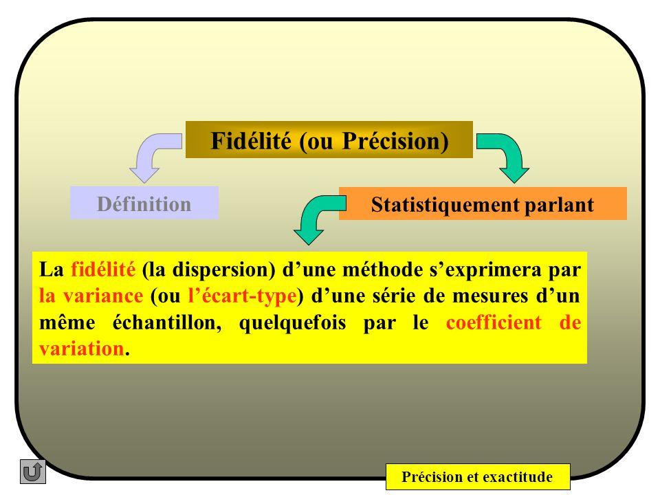 Précision et exactitude Fidélité (ou Précision) La Précision peut être considérée à trois niveaux : Répétabilité, Précision intermédiaire et Reproduct